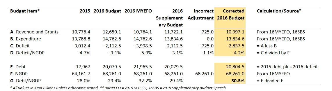 2016-true-budget-deficit